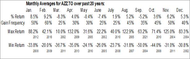 Monthly Seasonal Azarga Uranium Corp. (TSE:AZZ.TO)