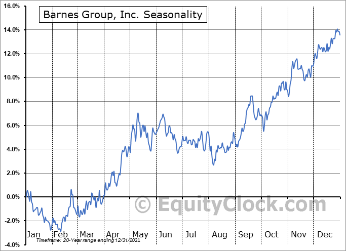 Barnes Group, Inc. (NYSE:B) Seasonal Chart