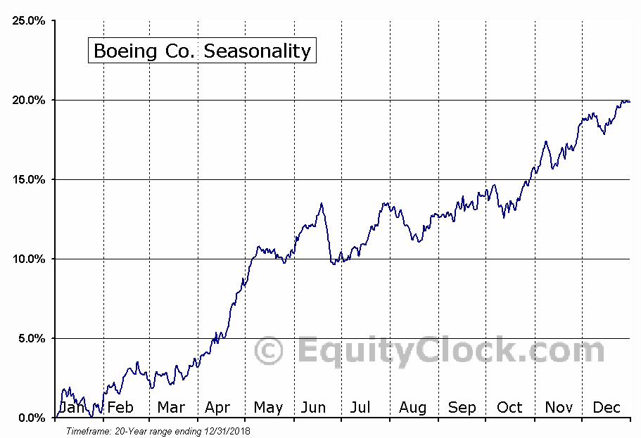 Boeing Co. (NYSE:BA) Seasonal Chart