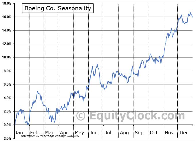 Boeing Co. (NYSE:BA) Seasonal Chart