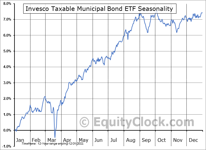 Invesco Taxable Municipal Bond ETF (NYSE:BAB) Seasonal Chart