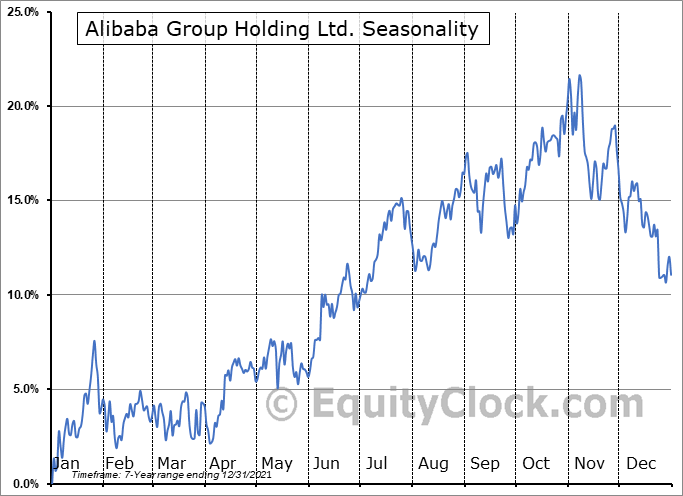 Alibaba Group Holding Ltd. (NYSE:BABA) Seasonal Chart