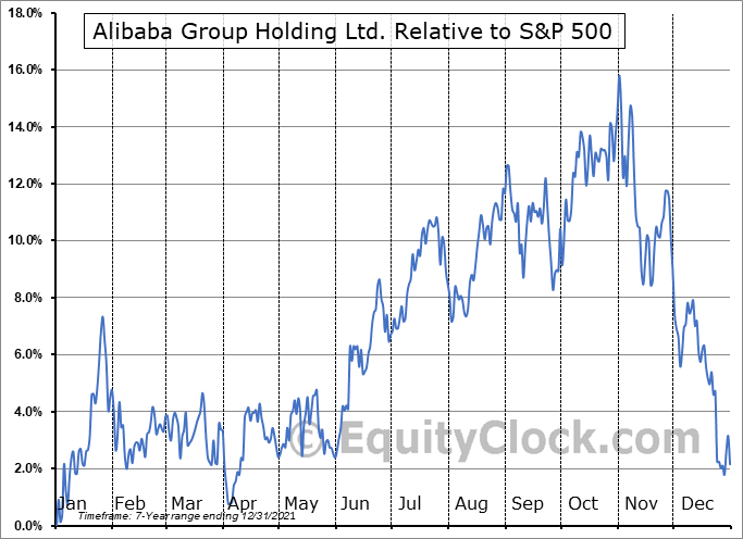 BABA Relative to the S&P 500