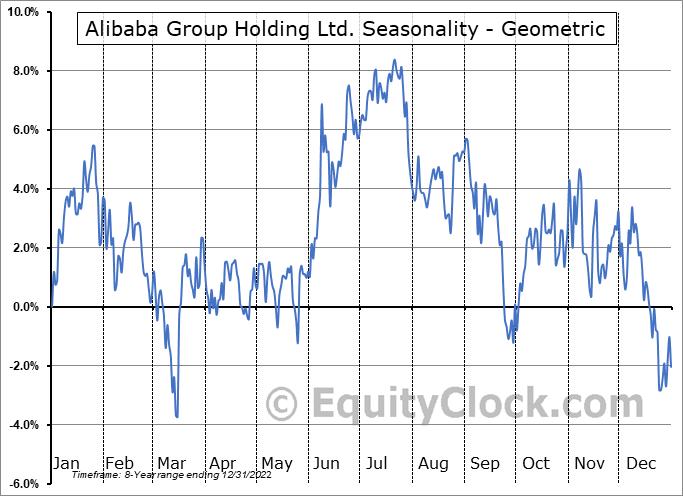 Alibaba Group Holding Ltd. (NYSE:BABA) Seasonality