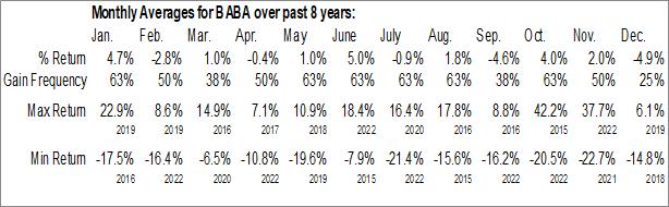 Monthly Seasonal Alibaba Group Holding Ltd. (NYSE:BABA)