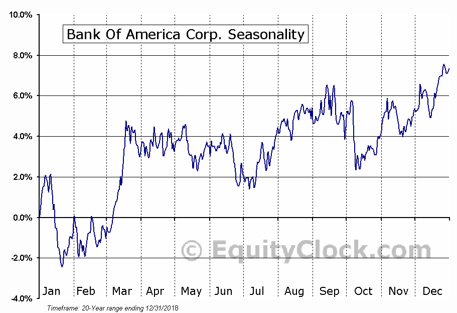 Bank of America Corporation (NYSE:BAC) Seasonal Chart