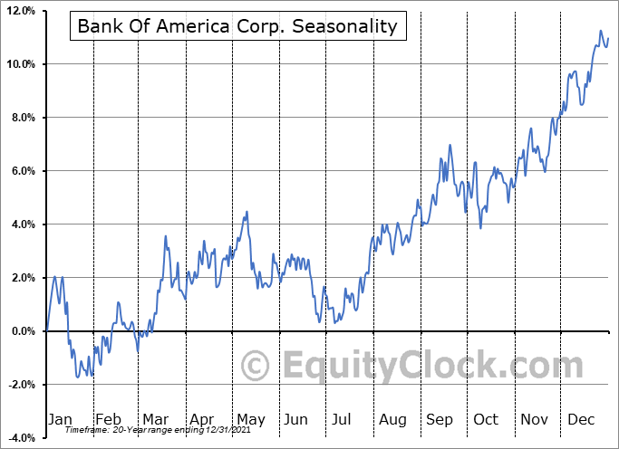 Bank Of America Corp. (NYSE:BAC) Seasonal Chart