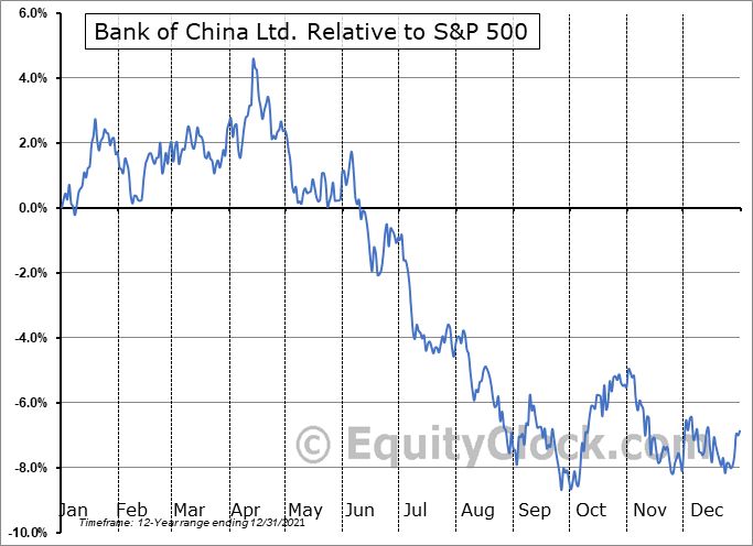 BACHY Relative to the S&P 500