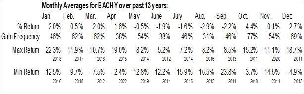 Monthly Seasonal Bank of China Ltd. (OTCMKT:BACHY)