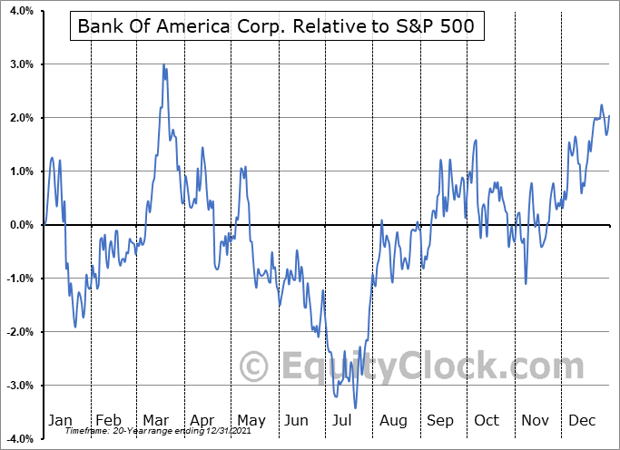 BAC Relative to the S&P 500