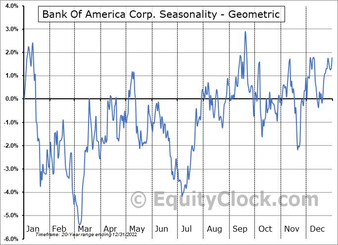 Bank Of America Corp. (NYSE:BAC) Seasonality