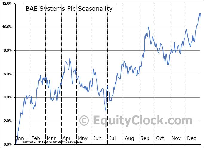 BAE Systems Plc (OTCMKT:BAESY) Seasonality