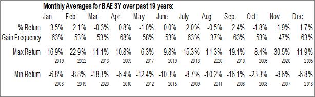 Monthly Seasonal BAE Systems Plc (OTCMKT:BAESY)
