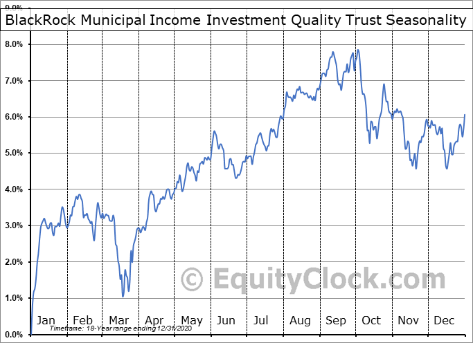 BlackRock Municipal Income Investment Quality Trust (NYSE:BAF) Seasonality