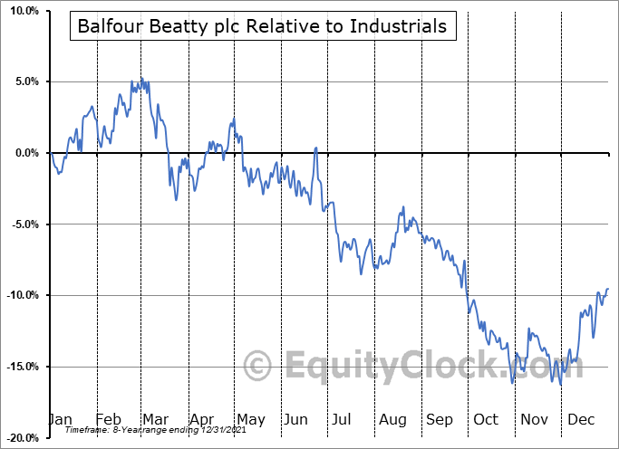 BAFYY Relative to the Sector