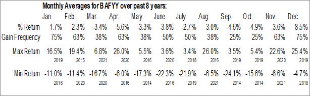 Monthly Seasonal Balfour Beatty plc (OTCMKT:BAFYY)