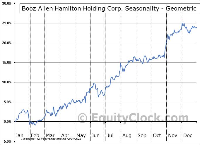 Booz Allen Hamilton Holding Corp. (NYSE:BAH) Seasonality