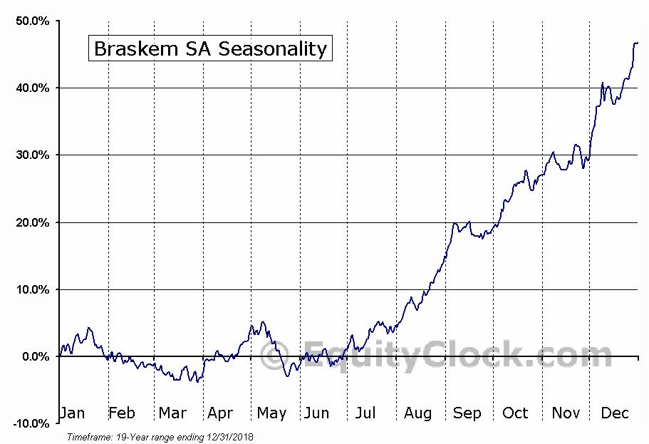 Braskem SA (NYSE:BAK) Seasonal Chart