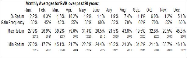 Monthly Seasonal Braskem SA (NYSE:BAK)