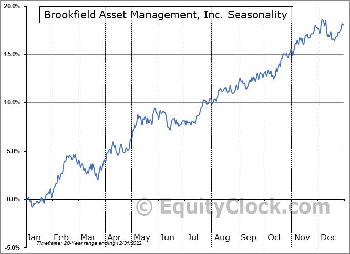 Brookfield Asset Management, Inc. (TSE:BAM/A.TO) Seasonal Chart