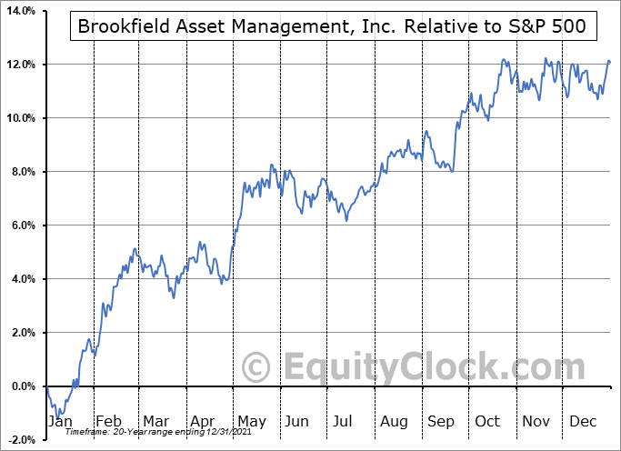 BAM-A.TO Relative to the S&P 500