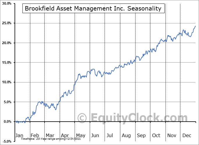Brookfield Asset Management Inc. (NYSE:BAM) Seasonal Chart