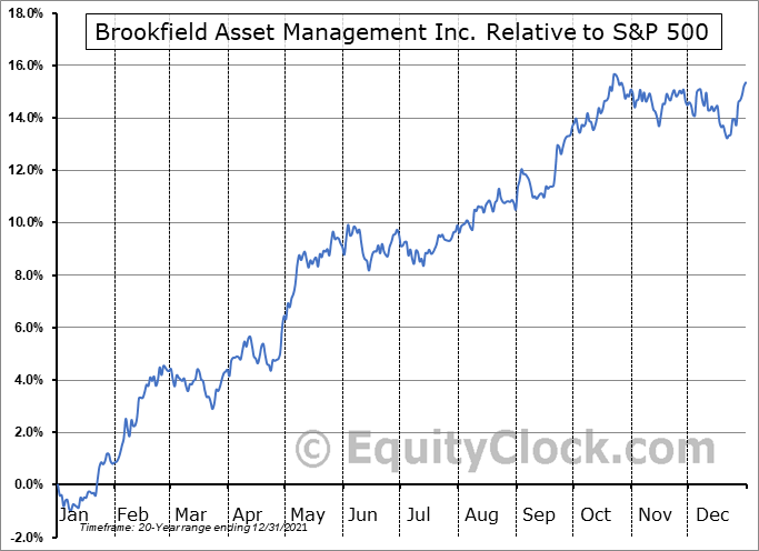 BAM Relative to the S&P 500