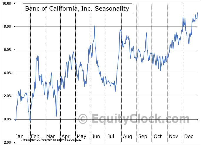 Banc of California, Inc. (NYSE:BANC) Seasonality