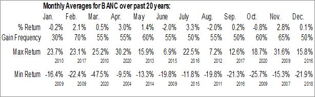 Monthly Seasonal Banc of California, Inc. (NYSE:BANC)