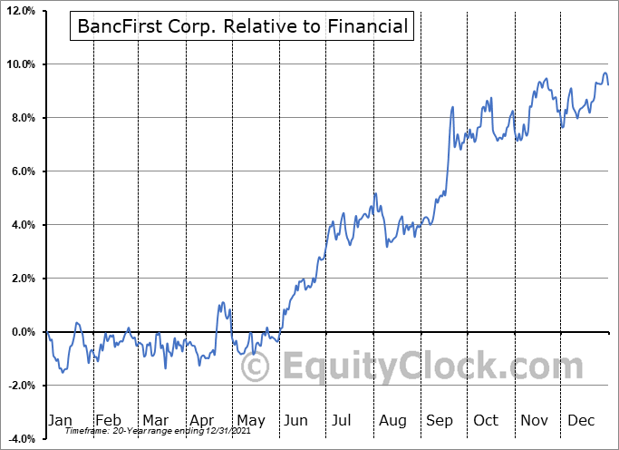 BANF Relative to the Sector