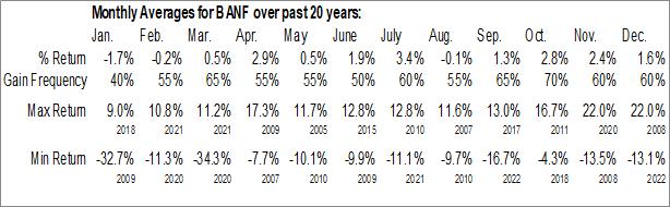 Monthly Seasonal BancFirst Corp. (NASD:BANF)