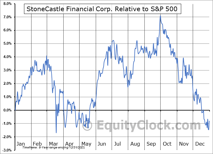 BANX Relative to the S&P 500
