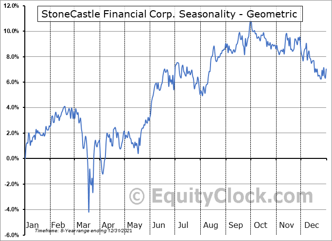 StoneCastle Financial Corp. (NASD:BANX) Seasonality