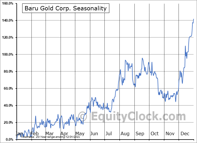 Baru Gold Corp. (TSXV:BARU.V) Seasonality