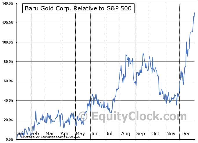 BARU.V Relative to the S&P 500