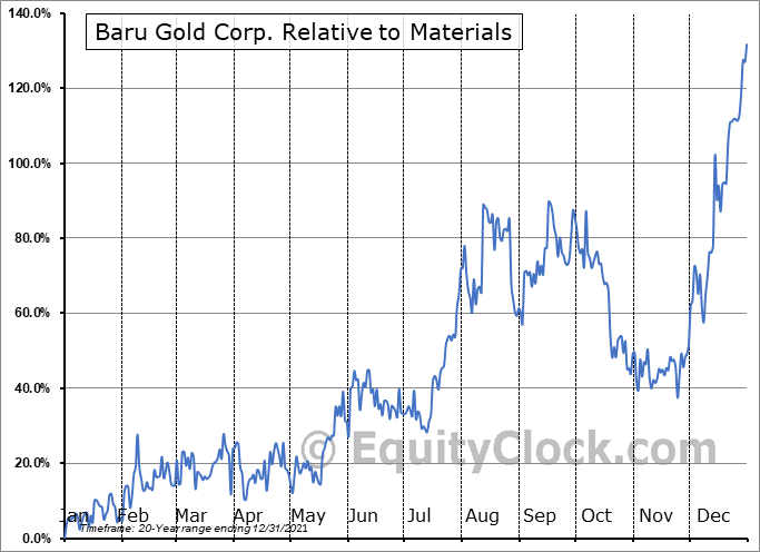 BARU.V Relative to the Sector