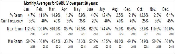 Monthly Seasonal Baru Gold Corp. (TSXV:BARU.V)