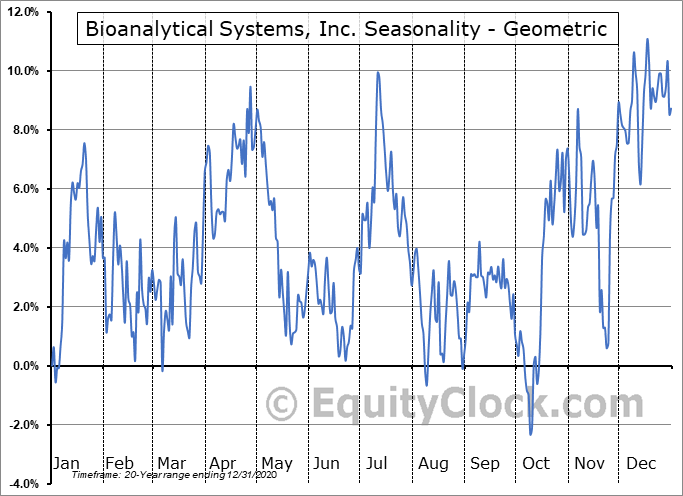Bioanalytical Systems, Inc. (NASD:BASI) Seasonality