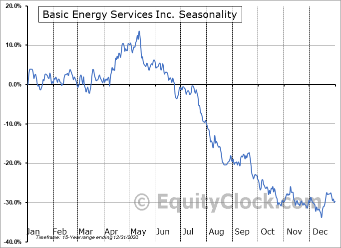 Basic Energy Services Inc. (OTCMKT:BASX) Seasonality