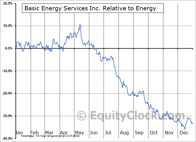 BASX Relative to the Sector