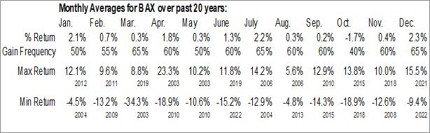 Monthly Seasonal Baxter Intl Inc. (NYSE:BAX)