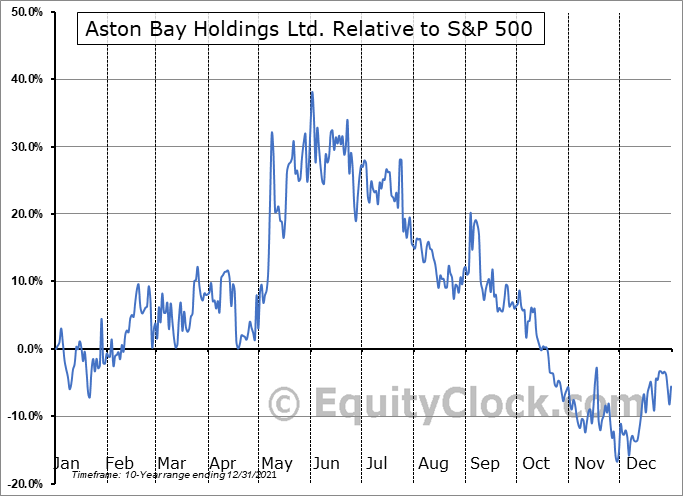 BAY.V Relative to the S&P 500