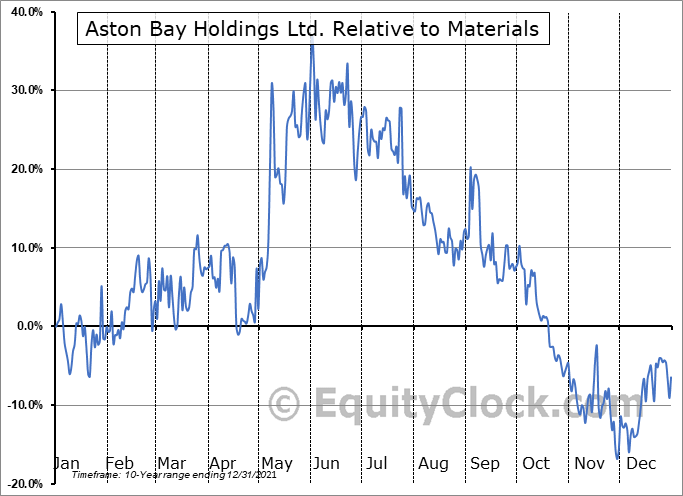 BAY.V Relative to the Sector