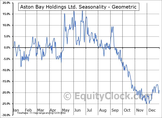 Aston Bay Holdings Ltd. (TSXV:BAY.V) Seasonality