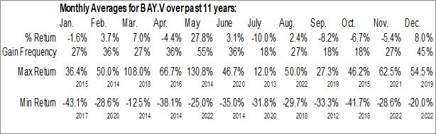 Monthly Seasonal Aston Bay Holdings Ltd. (TSXV:BAY.V)