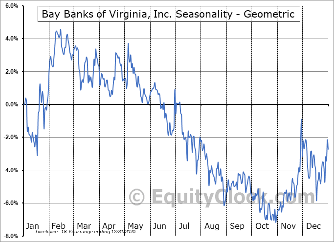 Bay Banks of Virginia, Inc. (OTCMKT:BAYK) Seasonality