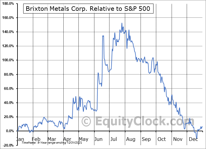 BBBXF Relative to the S&P 500