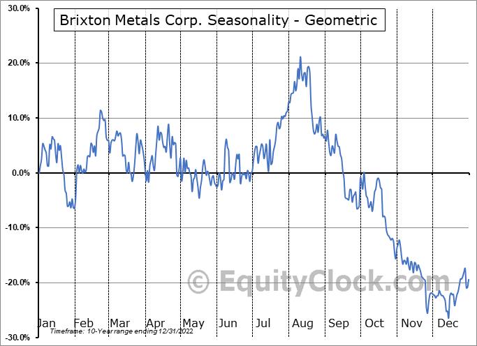 Brixton Metals Corp. (OTCMKT:BBBXF) Seasonality