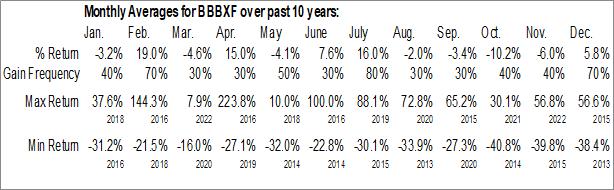 Monthly Seasonal Brixton Metals Corp. (OTCMKT:BBBXF)