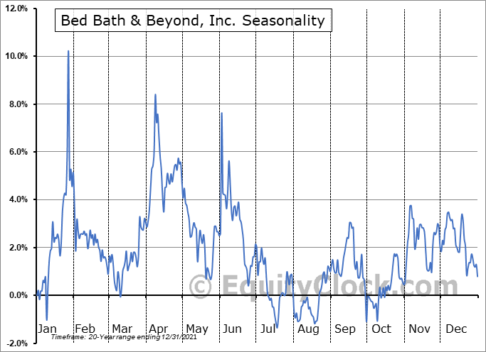 Bed Bath & Beyond, Inc. (NASD:BBBY) Seasonal Chart